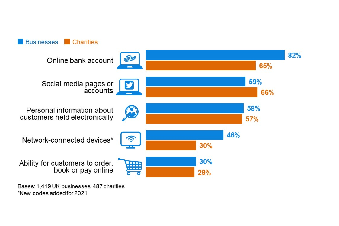 Figure 2.1: Percentage that currently have or use the following digital services or processes