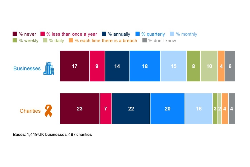 Figure 3.3: How often directors, trustees or other senior managers are given an update on any actions taken around cyber security