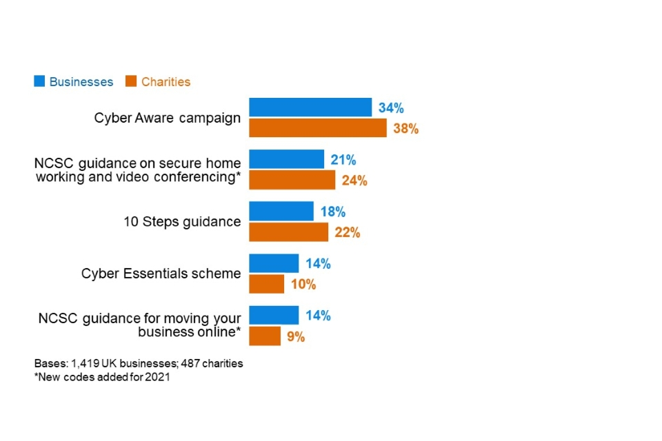 Figure 3.8: Percentage of organisations aware of the following government guidance, initiatives or communication campaigns