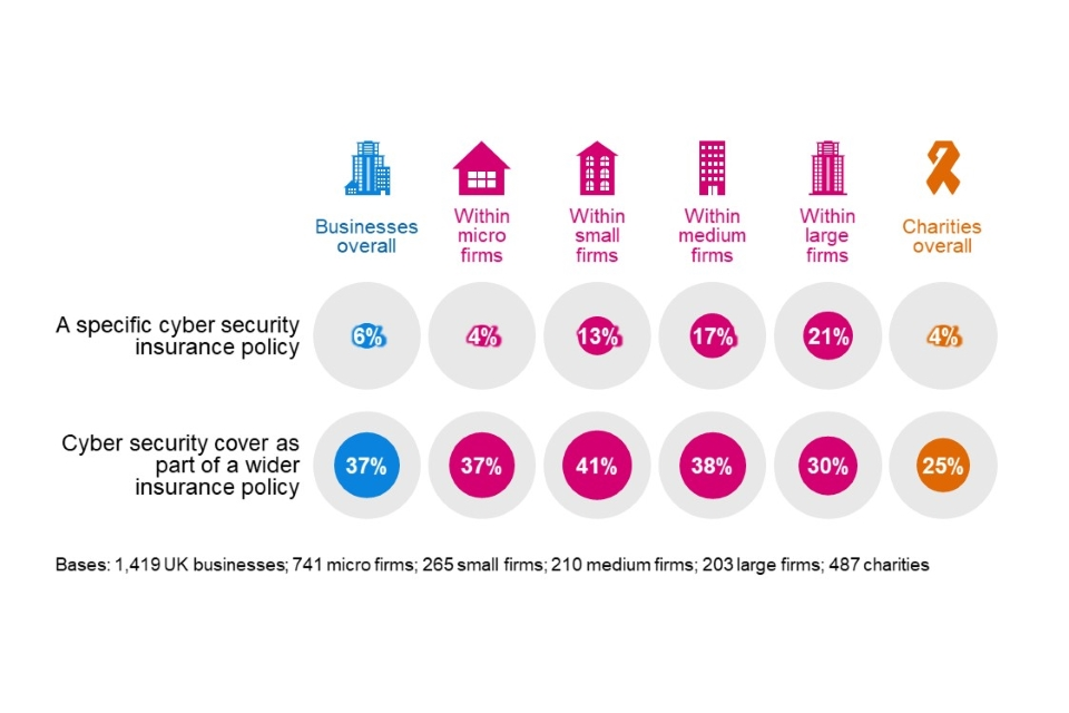 Figure 4.4: Percentage of organisations that have the following types of insurance against cyber security risks
