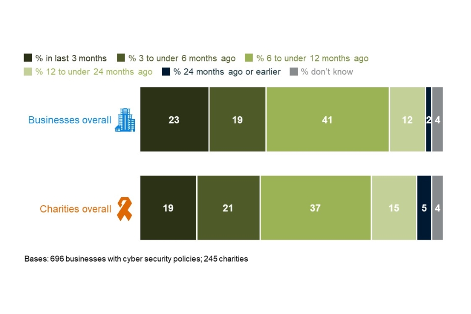 Figure 4.9: When organisations last created, updated or reviewed their cyber security policies or documentation