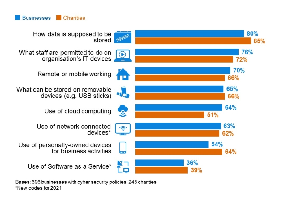 Figure 4.10: Percentage of organisations that have each of the following features in their cyber security policies