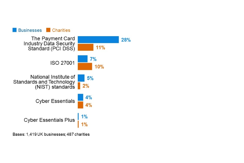 Figure 4.11: Percentage of organisations adhering to various cyber security standards or accreditations