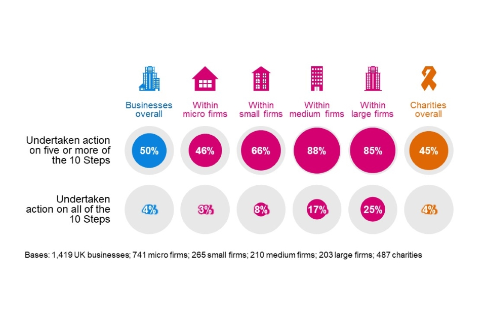 Figure 4.12: Percentage of organisations that have undertaken action in half or all the 10 Steps guidance areas