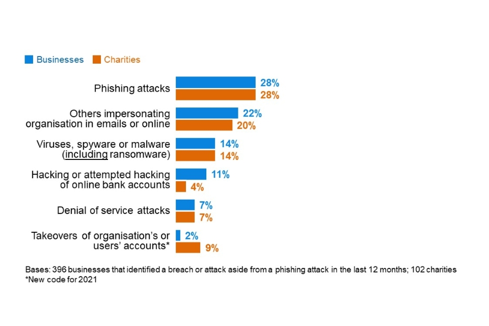 Figure 5.4: Percentage that report the following types of breaches or attacks as the most disruptive, excluding the organisations that have only identified phishing attacks in the last 12 months