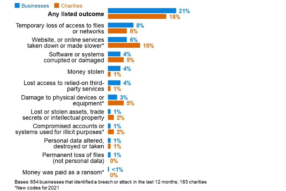 Figure 5.6: Percentage that had any of the following outcomes, among the organisations that have identified breaches or attacks in the last 12 months