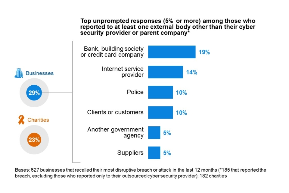 Figure 6.2: Percentage of organisations that report their most disruptive breach or attack of the last 12 months, excluding those that only report to their outsourced cyber security provider