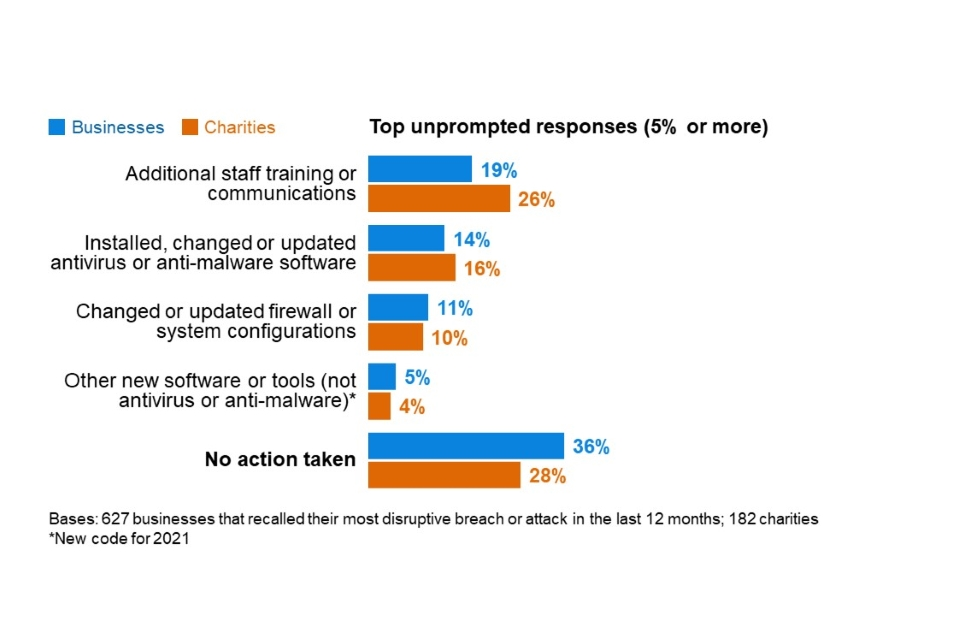 Figure 6.3: Percentage of organisations that have done any of the following since their most disruptive breach or attack of the last 12 months