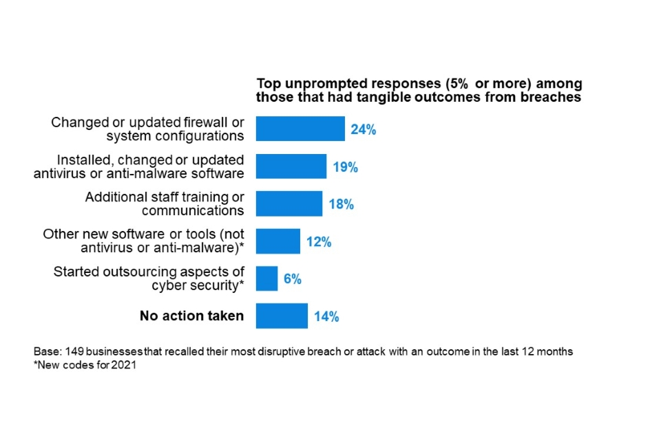 Figure 6.4: Percentage of organisations that have done any of the following since their most disruptive breach or attack of the last 12 months, in cases where breaches had material outcomes