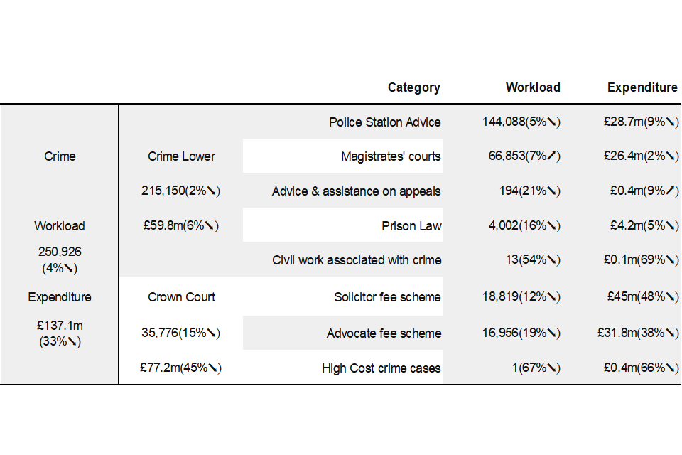 Figure 2: Crime overview, closed case volumes and expenditure for October to December 2020, and comparison with October to December 2019