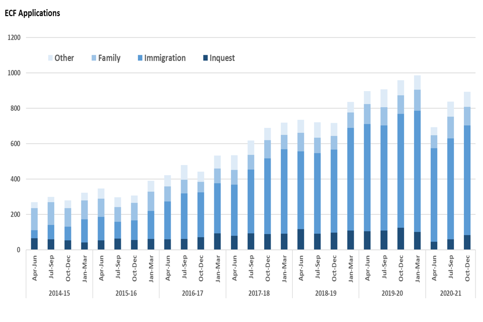 Figure 11: Volume of ECF applications received, October to December 2017 to October to December 2020