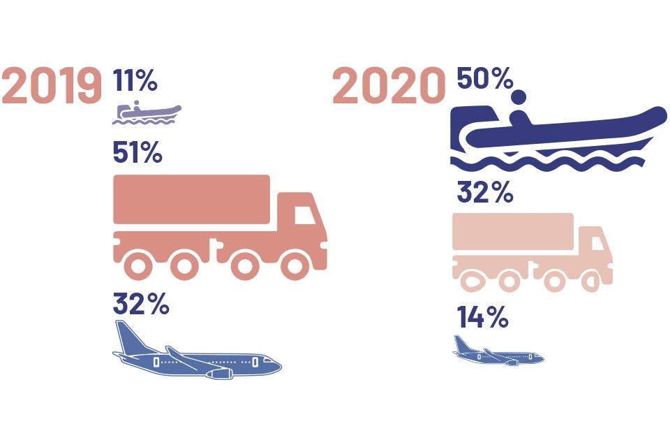 2019: small boats 11%, lorries 51%, air 32%. 2020 small boats 50%, lorries 32%, air 14%