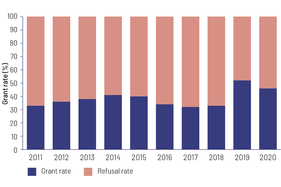 initial grant rate rose from 32% to 40% between 2011 and 2014, dropped to 30% by 2017, rose to over 50% by 2019 then fell to 45%