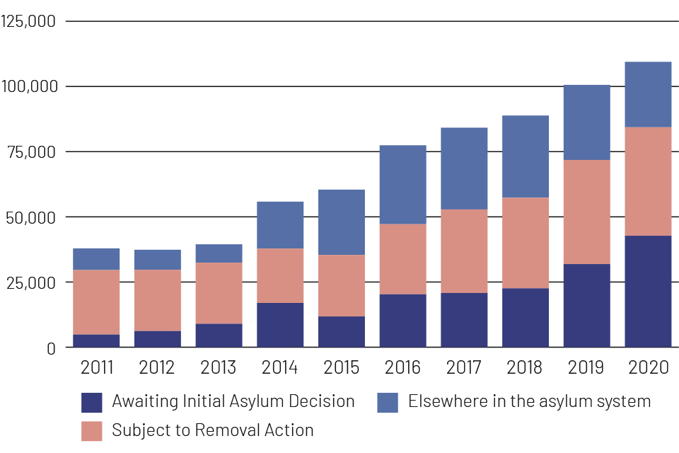 cases awaiting an initial decision have grown from 5000 in 2011 to 40000 in 2020, pushing total unresolved cases to 109000