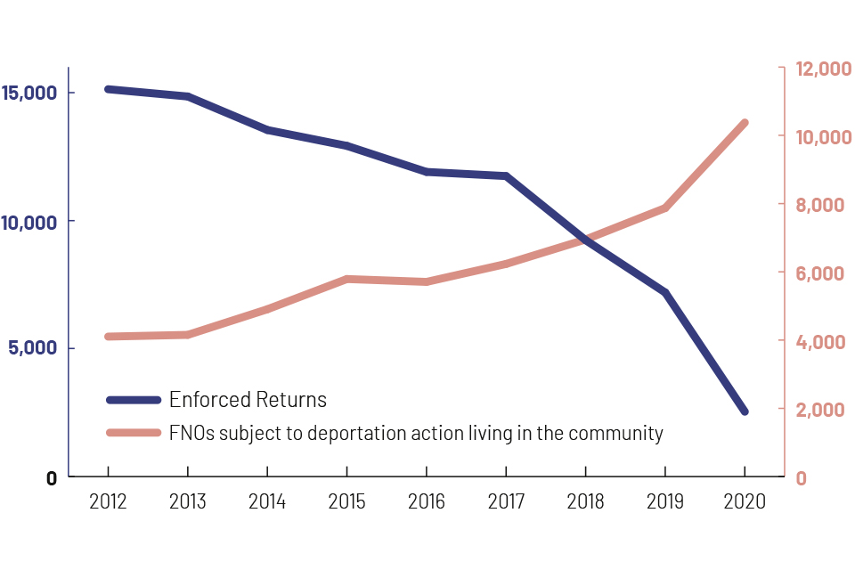 enforced returns down from 15000 in 2012 to 2000 in 2020. FNOs living in the community up from 5000 to over 10000