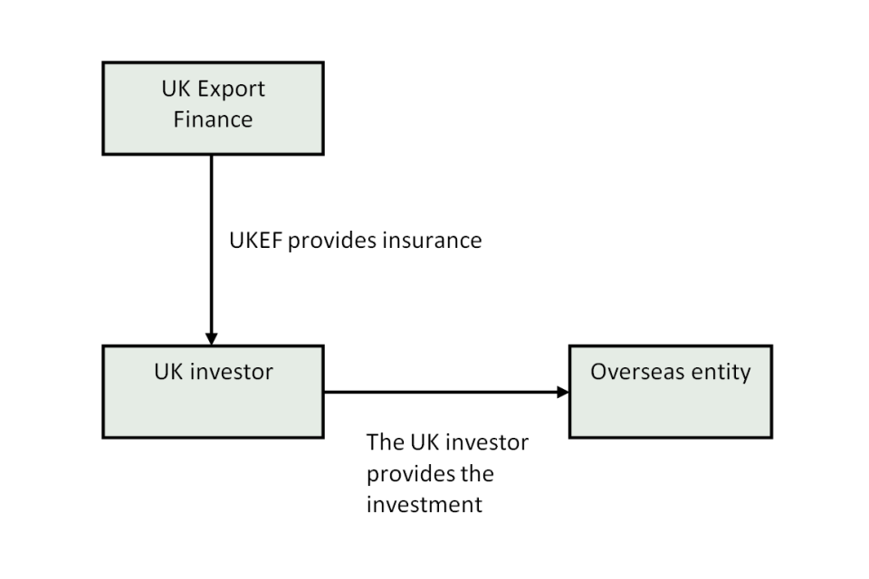 How Overseas Investment Insurance works
