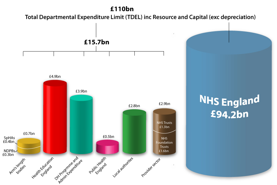 Chart showing financial allocations for 2013-14
