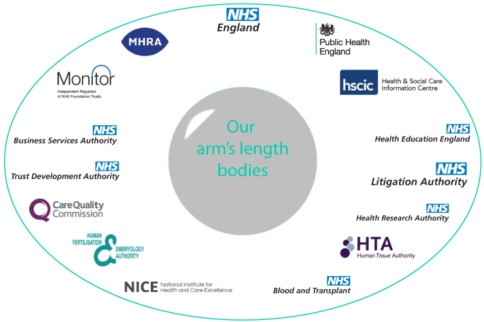Image showing logos of DH arm's length bodies