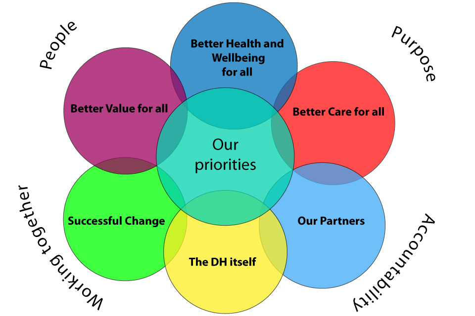 Image shows our priorities for 2013-14