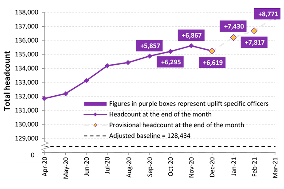 The chart shows the baseline of 128,434 and the uplift position for each month since April 2020. As at 31 March 2021 there were 137,703 officers. 8,770 officers counted towards uplift.