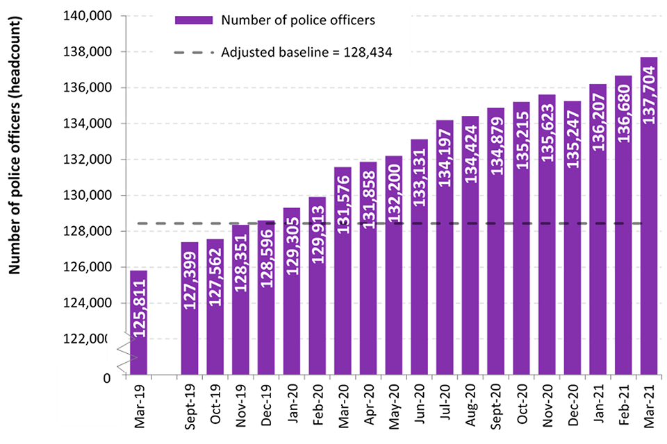 This chart shows the officer headcount for March 2019, then the headcount for each month from September 2019 to March 2021. The figures for each month during the most recent quarter are: January 2021, 136,207 February 2021, 136,680 March 2021, 137,703.