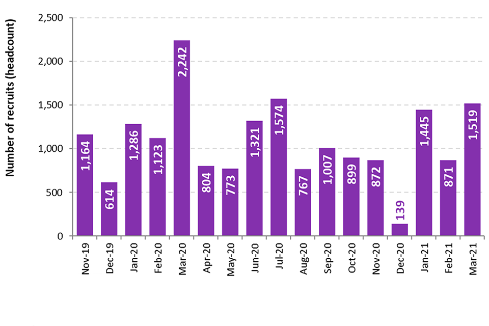 The chart shows the number of recruits in each month since November 2019. The highest number of recruits was March 2020 with 2,242 recruits.  In the most recent quarter, there were 1,445 new recruits in January 2021, 871 in February and 1,519 in March.