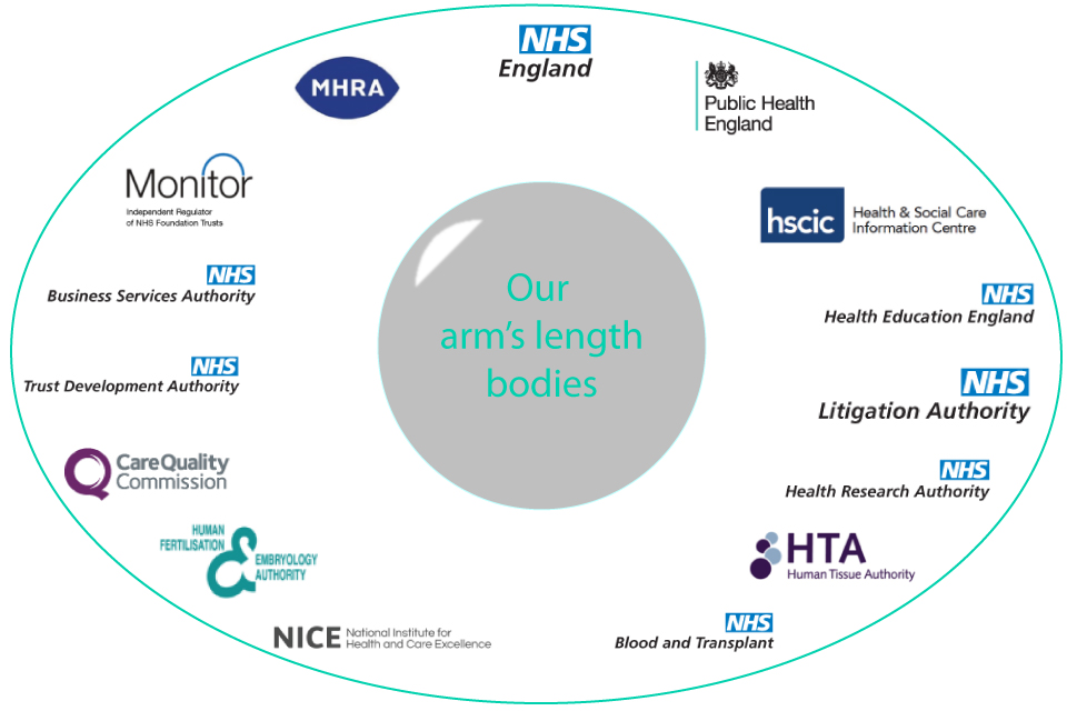 Image with logos for our arm's length bodies 2