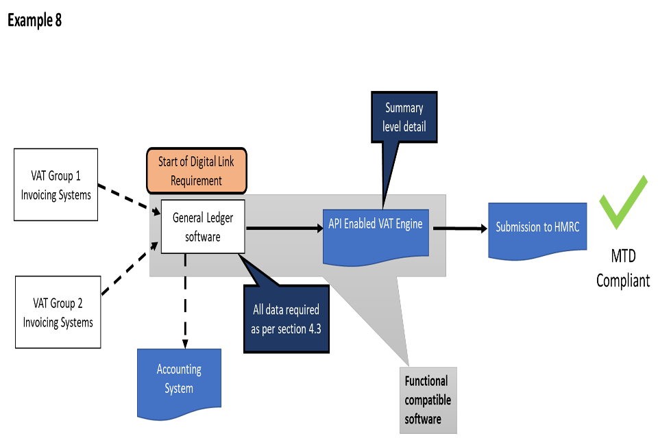 The image shows the flow of digital links as explained in this example.