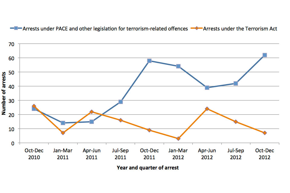 Number of arrests from 2010 to 2012 under PACE and other legislation for terrorism-related offences and under the Terrorism Act.