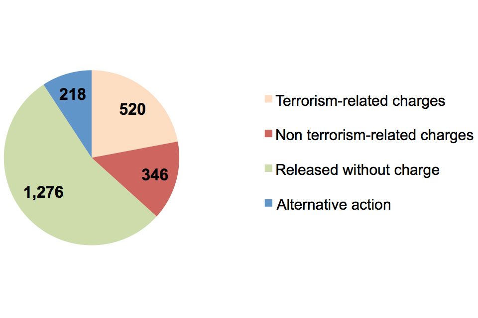Terrorism related charges 520, non-terrorism related charges 346, released without charge 1,276, alternative action 218.