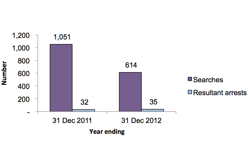 Year ending 30 Dec 2011, 1,051 searches, 32 resultant arests, year ending 30 Dec 2012, 614 searches, 35 resultant arrests.