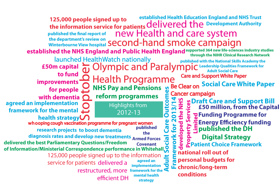 Image showing DH achievements in 2012-13