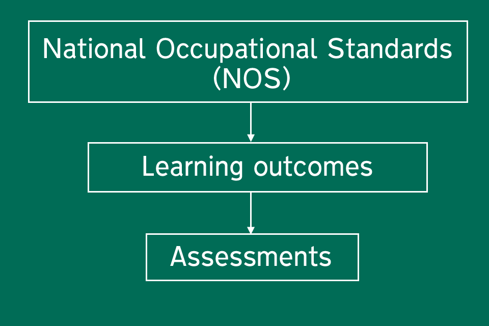 How vocational qualifications work
