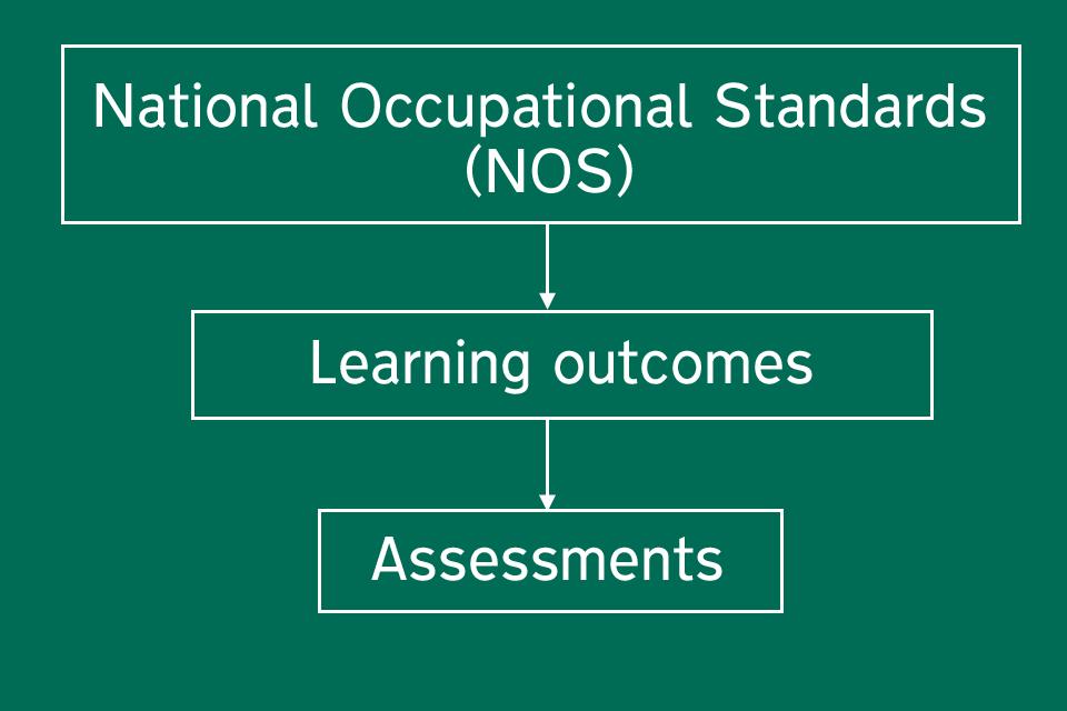 Occupational standards