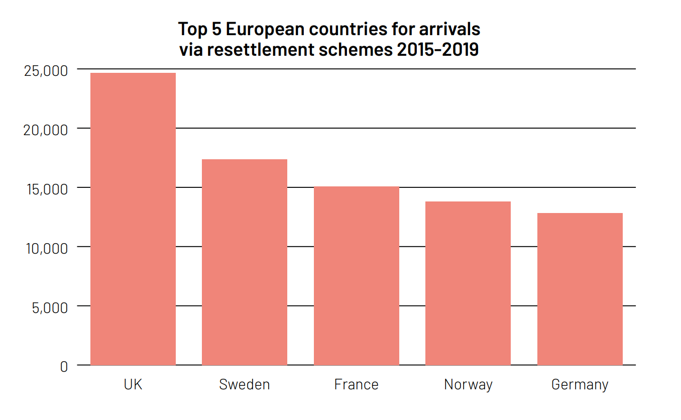 Graph showing that the UK is the top European country for arrivals via resettlement schemes 2015-2019