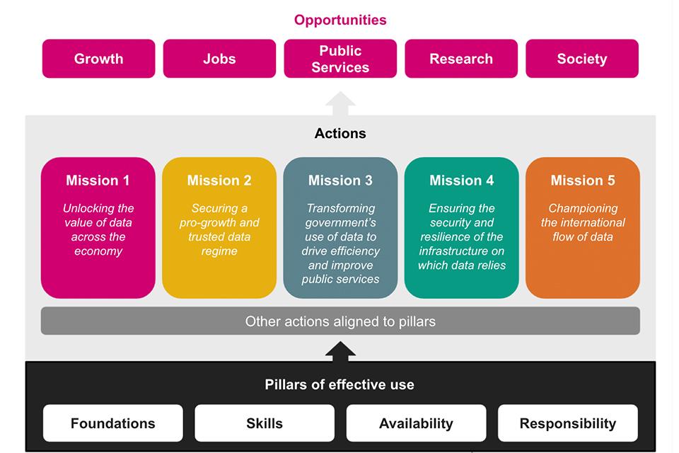 The National Data Strategy Framework