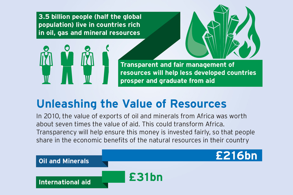 Infographic on transparency