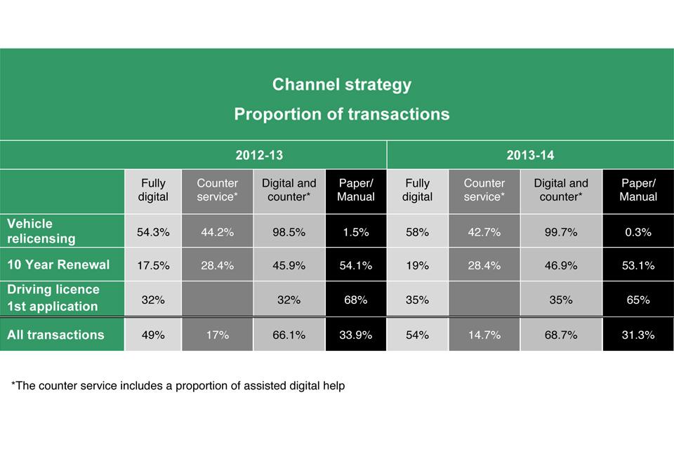 dvla business plan 2012-13