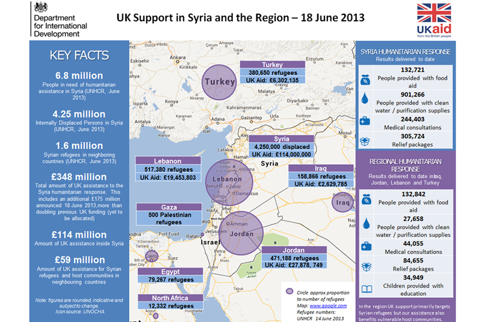 UK humanitarian support in Syria and the region