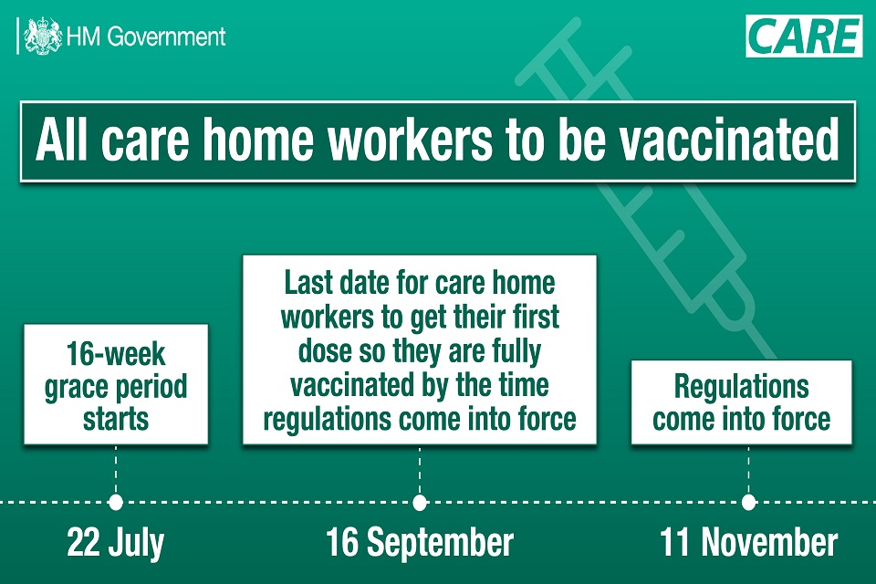 Timeline for the vaccination of care home workers