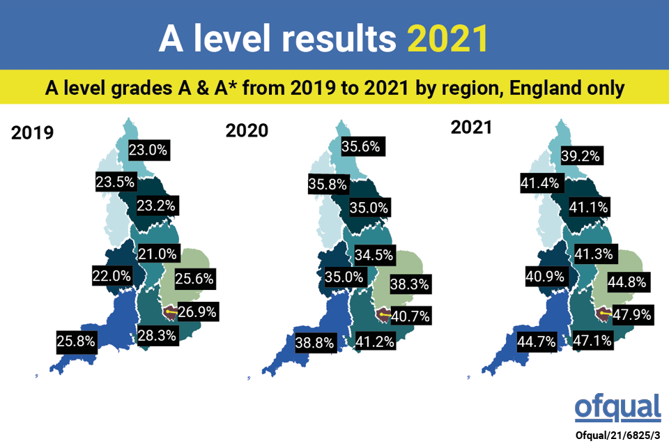 image of england map to show regional exam results grade inflation 2019 before SARS-CoV-2 and subsequent years for example proportion A, A* grades London 2019-21; 27, 41, 48 %