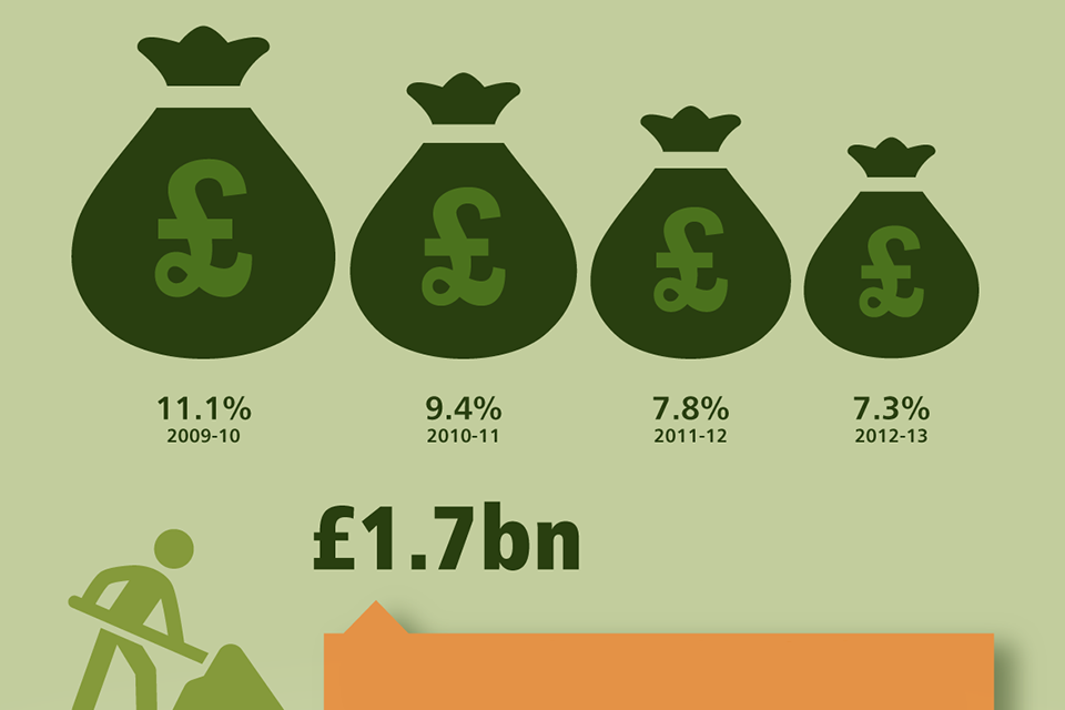Infographic: How we are cutting the deficit