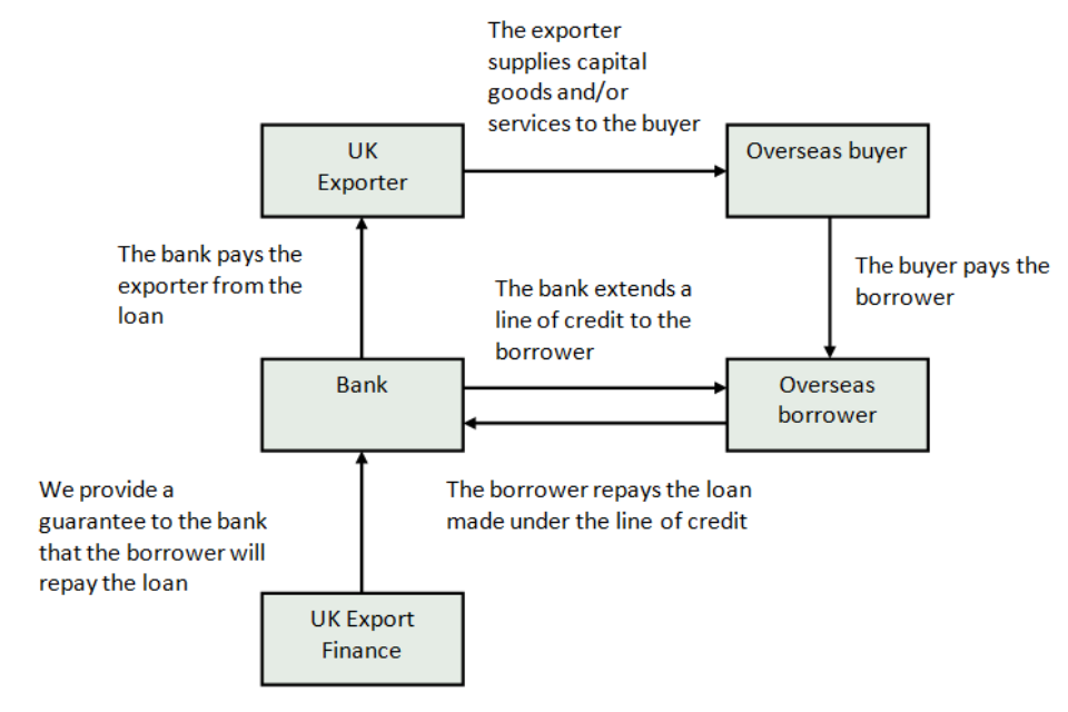 Lines of credit graphic