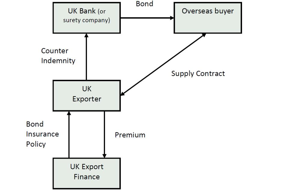 Bond insurance 1