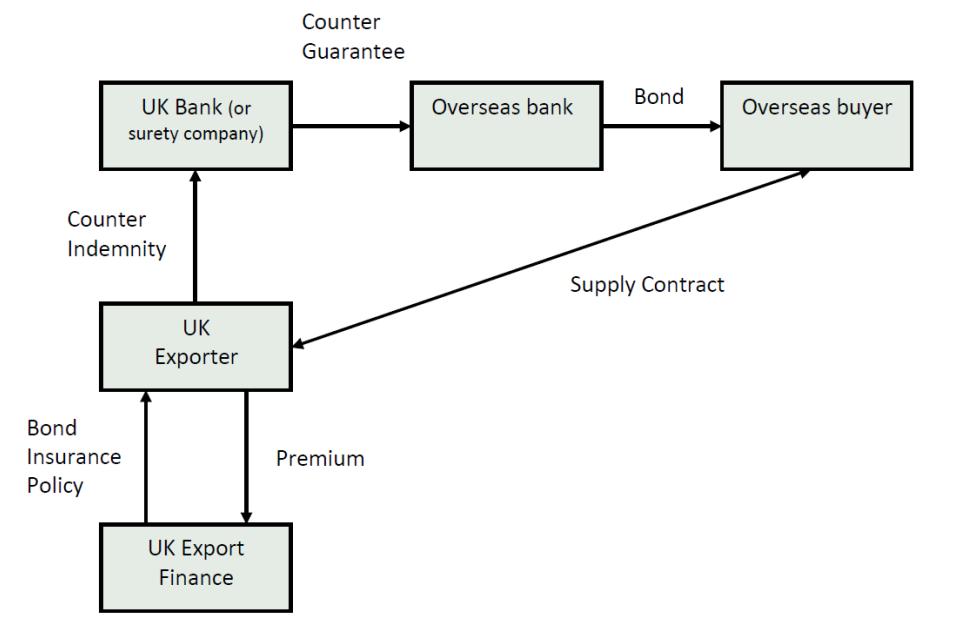 Bond insurance 2