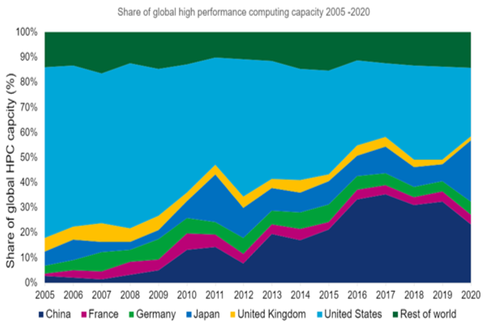 Graph showing global high-performance computing capacity (2005 to 2020)