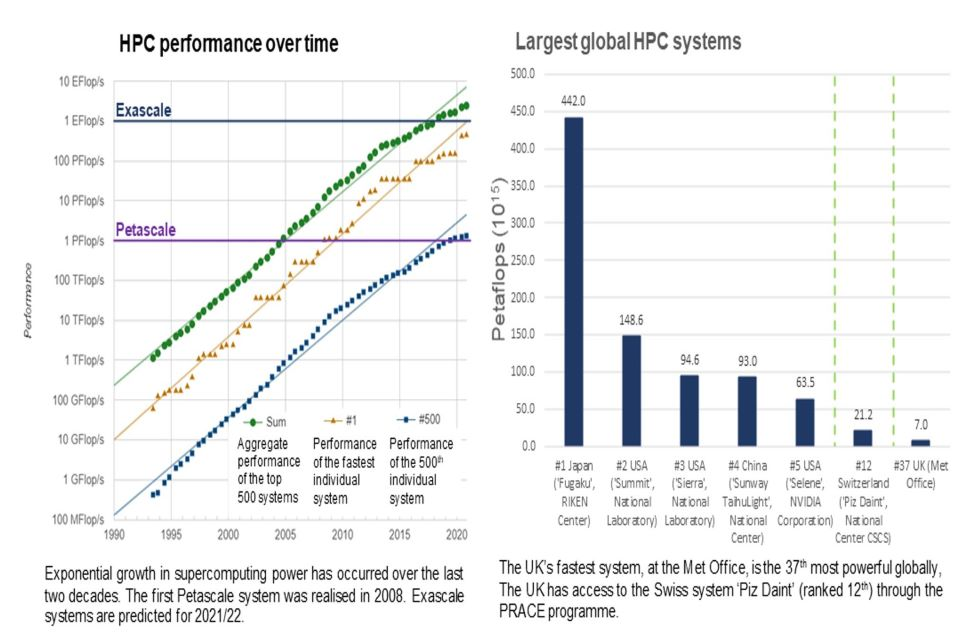 Two graphs showing HPC performance and largest global HPC systems.