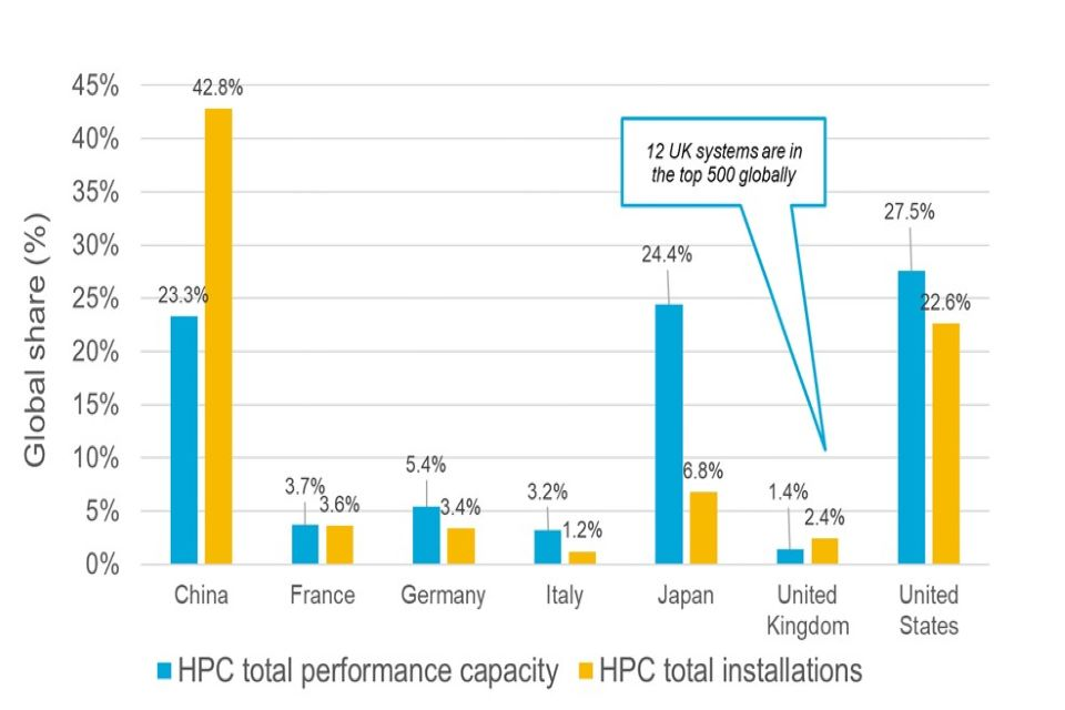 Graph showing HPC total performance capacity and HPC total installations