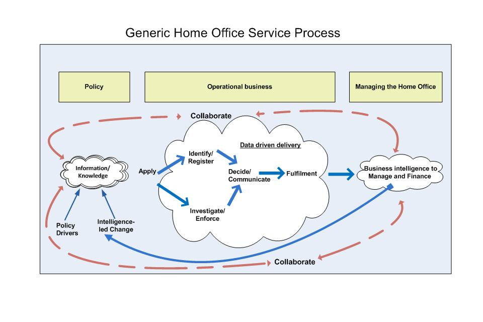 Home Office generic service provision
