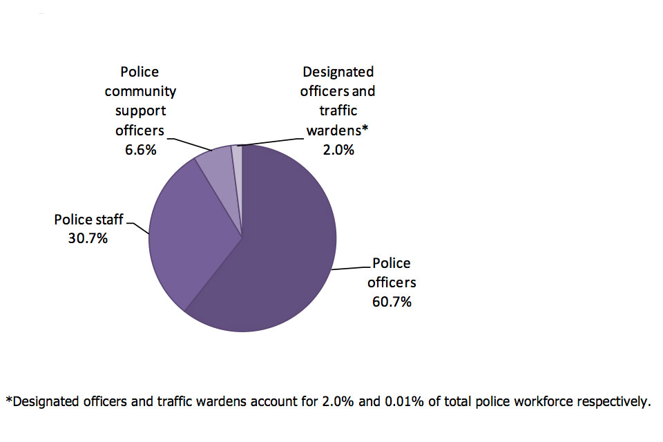 Police workforce by type of police worker, police community support officers 6.6%, designated officers and traffic wardens 2%, police officers 60.7%, police staff 30.7%.